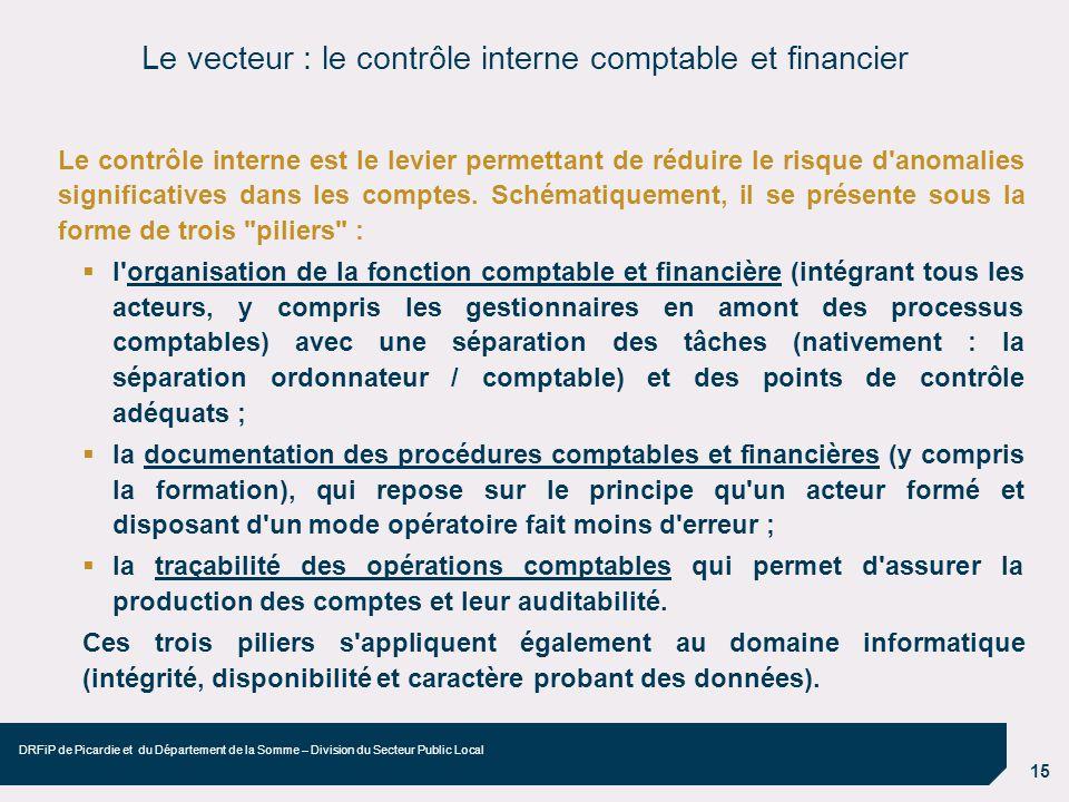 15 DRFiP de Picardie et du Département de la Somme – Division du Secteur Public Local Le contrôle interne est le levier permettant de réduire le risqu
