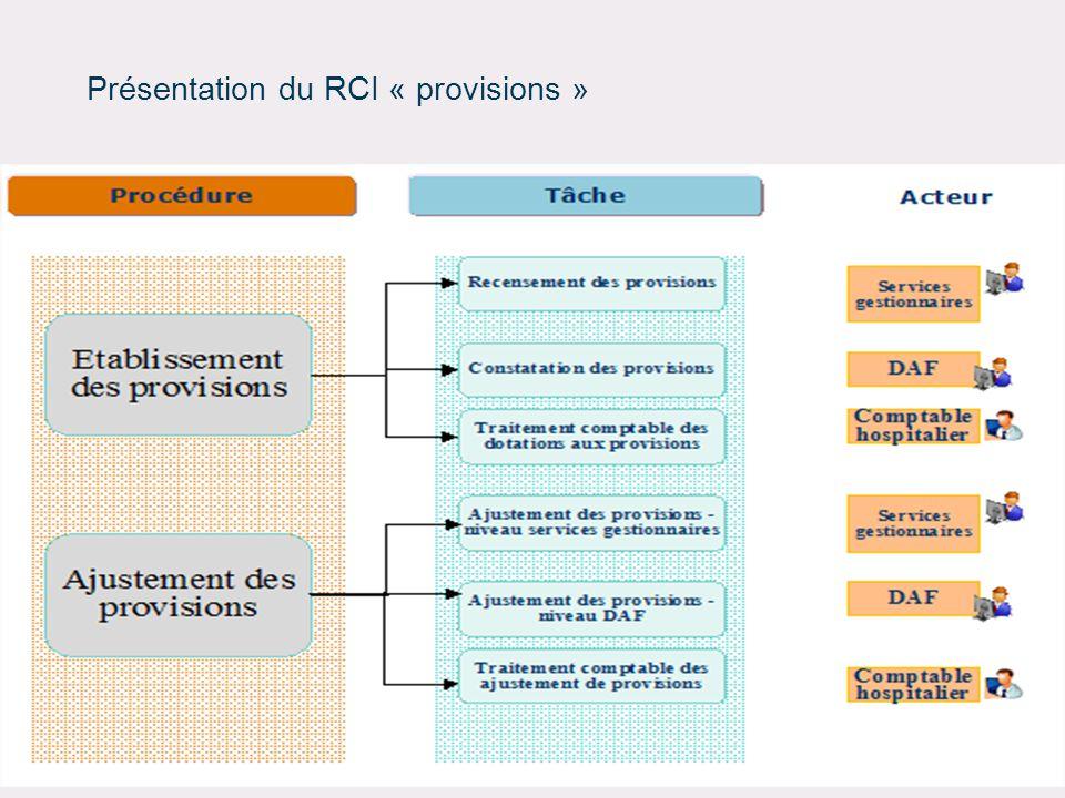 32 DRFiP de Picardie et du Département de la Somme – Division du Secteur Public Local Présentation du RCI « provisions »