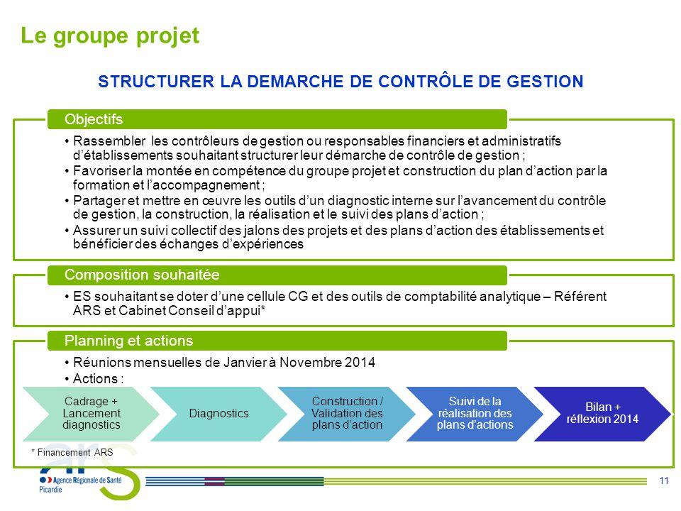 11 Le groupe projet STRUCTURER LA DEMARCHE DE CONTRÔLE DE GESTION Rassembler les contrôleurs de gestion ou responsables financiers et administratifs d