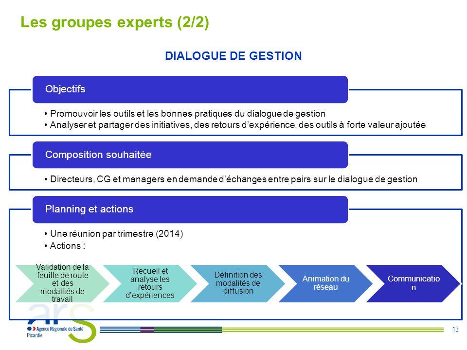 13 Les groupes experts (2/2) DIALOGUE DE GESTION Promouvoir les outils et les bonnes pratiques du dialogue de gestion Analyser et partager des initiat