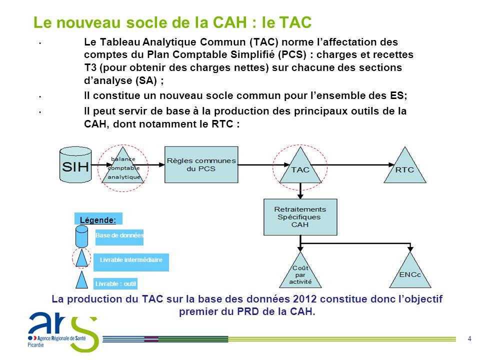 4 Le Tableau Analytique Commun (TAC) norme laffectation des comptes du Plan Comptable Simplifié (PCS) : charges et recettes T3 (pour obtenir des charges nettes) sur chacune des sections danalyse (SA) ; Il constitue un nouveau socle commun pour lensemble des ES; Il peut servir de base à la production des principaux outils de la CAH, dont notamment le RTC : Base de données Légende: Livrable intermédiaire Livrable : outil Le nouveau socle de la CAH : le TAC La production du TAC sur la base des données 2012 constitue donc lobjectif premier du PRD de la CAH.