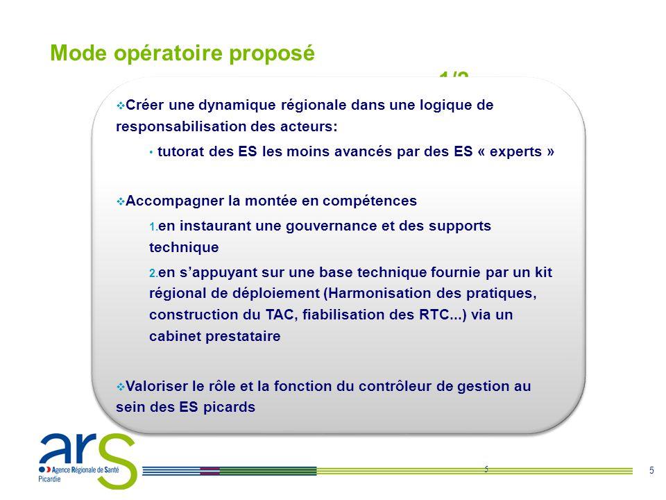 5 Mode opératoire proposé 1/2 5 Encadrement des ES moins avancés Promotion et valorisation du rôle du contrôleur de gestion au sein de létablissement