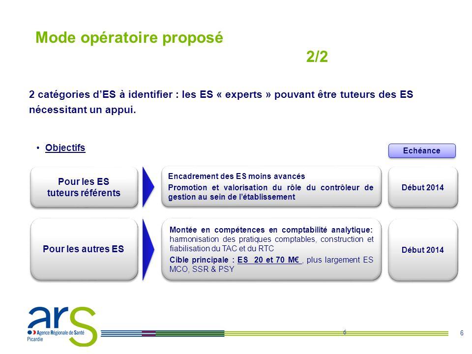 6 Mode opératoire proposé 2/2 6 Pour les ES tuteurs référents Pour les autres ES Objectifs Encadrement des ES moins avancés Promotion et valorisation