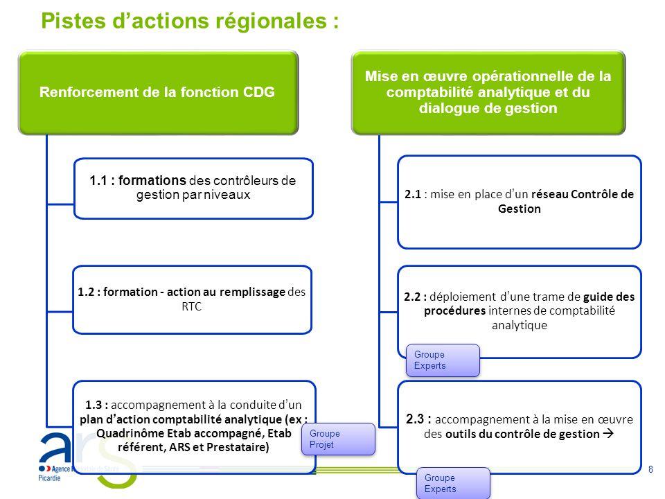 8 Renforcement de la fonction CDG 1.1 : formations des contrôleurs de gestion par niveaux 1.2 : formation - action au remplissage des RTC 1.3 : accompagnement à la conduite dun plan daction comptabilité analytique (ex : Quadrinôme Etab accompagné, Etab référent, ARS et Prestataire) Mise en œuvre opérationnelle de la comptabilité analytique et du dialogue de gestion 2.1 : mise en place dun réseau Contrôle de Gestion 2.2 : déploiement dune trame de guide des procédures internes de comptabilité analytique 2.3 : accompagnement à la mise en œuvre des outils du contrôle de gestion Pistes dactions régionales : Groupe Experts Groupe Projet