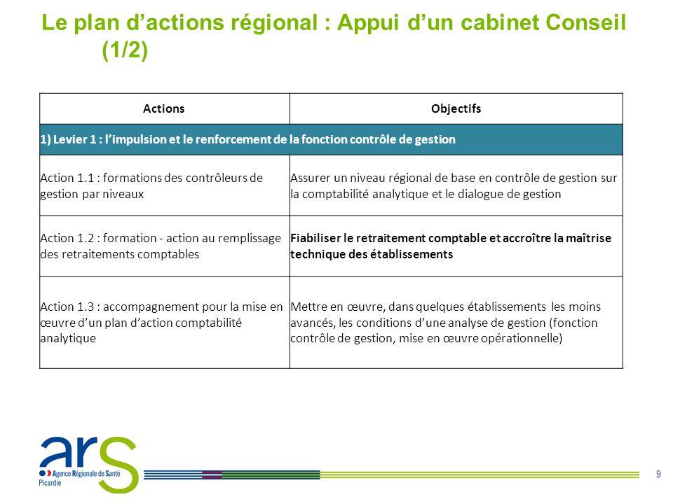 9 Le plan dactions régional : Appui dun cabinet Conseil (1/2) ActionsObjectifs 1) Levier 1 : limpulsion et le renforcement de la fonction contrôle de