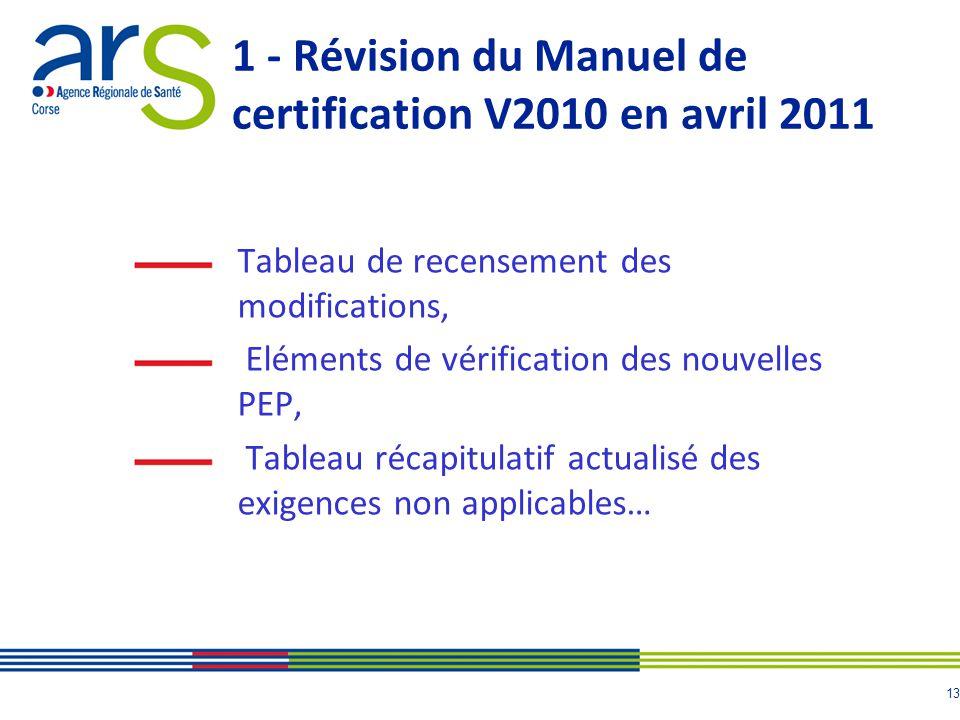 14 2 - Programme 2010/2012 des indicateurs qualités En 2011, un nouvel indicateur est analysé : SARM, Staphylococcus aureus résistant à la méthicilline.