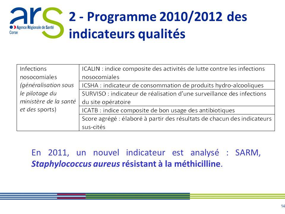15 2 - Programme 2010/2012 des indicateurs qualités Les résultats, publiés en juin 2011, doivent être affichés au sein de létablissement et communiqués auprès du personnel et des Représentants des Usagers.