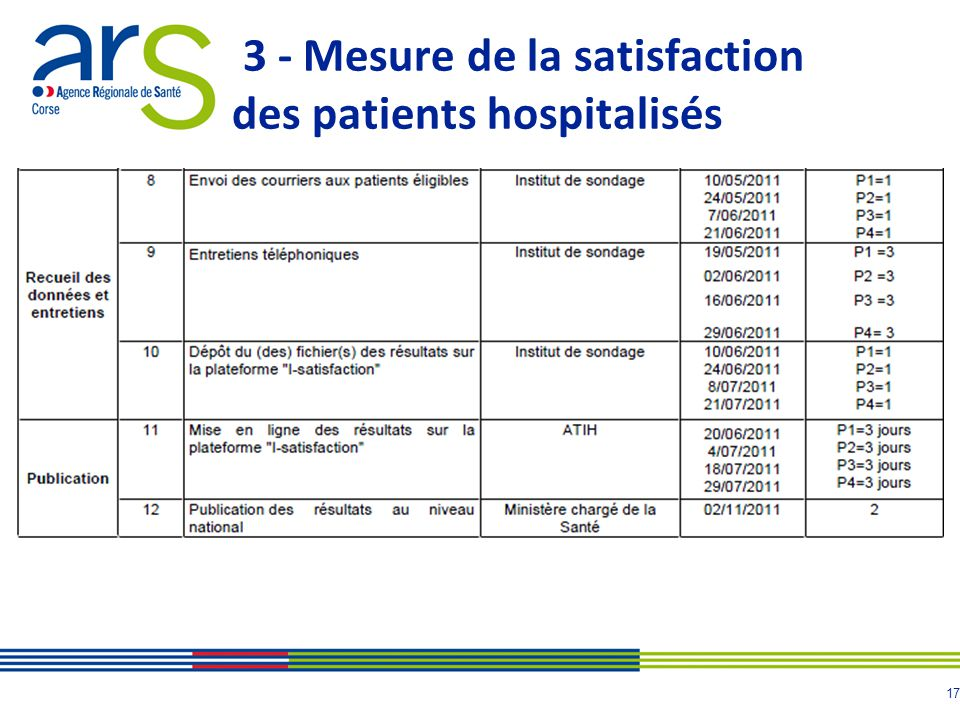 17 3 - Mesure de la satisfaction des patients hospitalisés