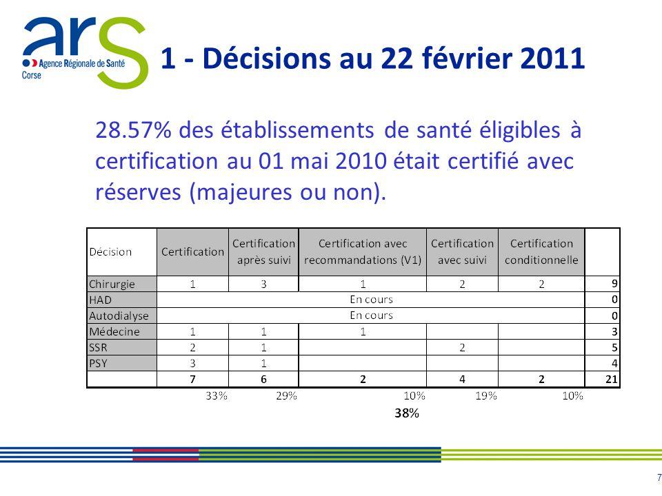 8 1 - Décisions au 22 février 2011 Certification conditionnelle : Hygiène / Stérilisation Continuité et organisation des soins Prévention des risques
