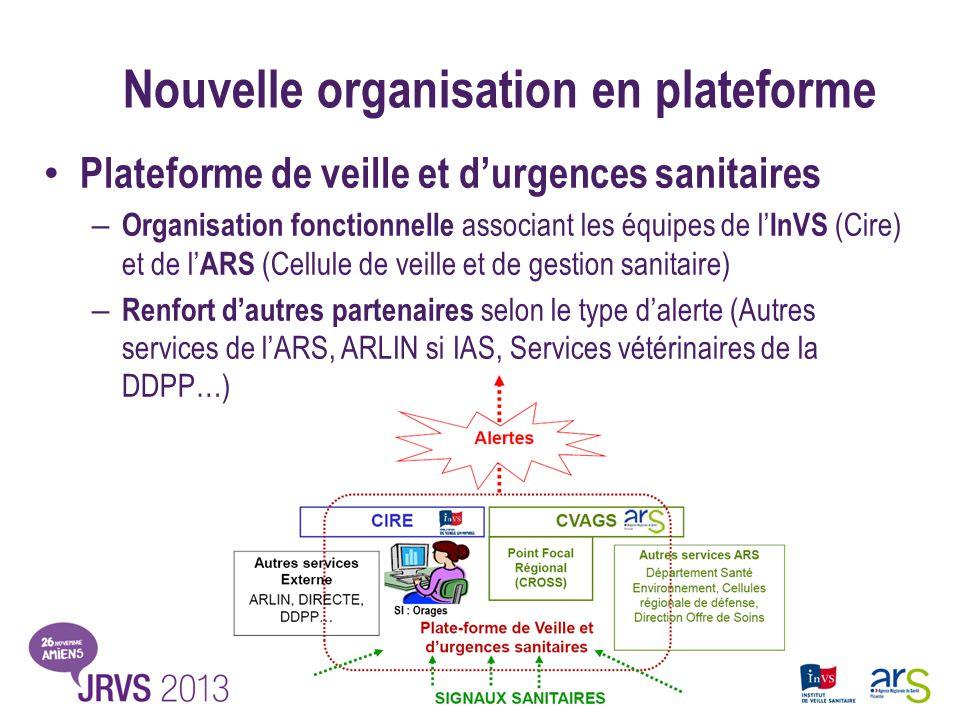 Nouvelle organisation en plateforme Plateforme de veille et durgences sanitaires – Organisation fonctionnelle associant les équipes de l InVS (Cire) e