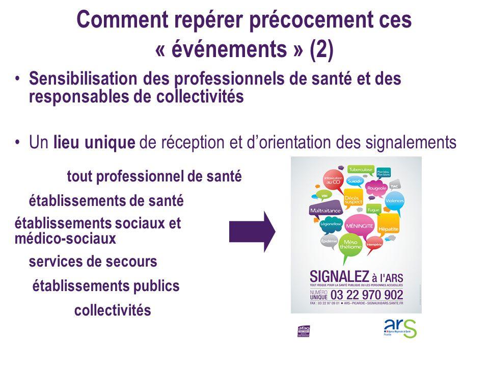 Comment repérer précocement ces « événements » (2) Sensibilisation des professionnels de santé et des responsables de collectivités Un lieu unique de
