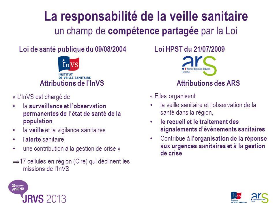 La responsabilité de la veille sanitaire un champ de compétence partagée par la Loi Attributions des ARS « Elles organisent la veille sanitaire et lob