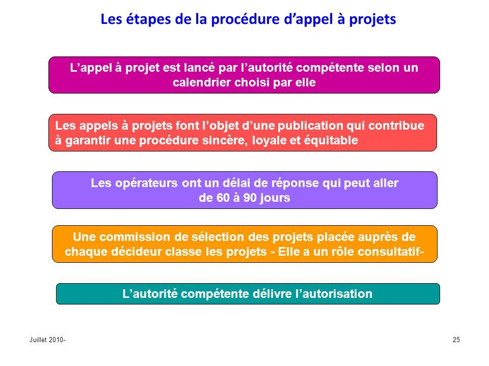 Juillet 2010-25 Les étapes de la procédure dappel à projets Lappel à projet est lancé par lautorité compétente selon un calendrier choisi par elle Les