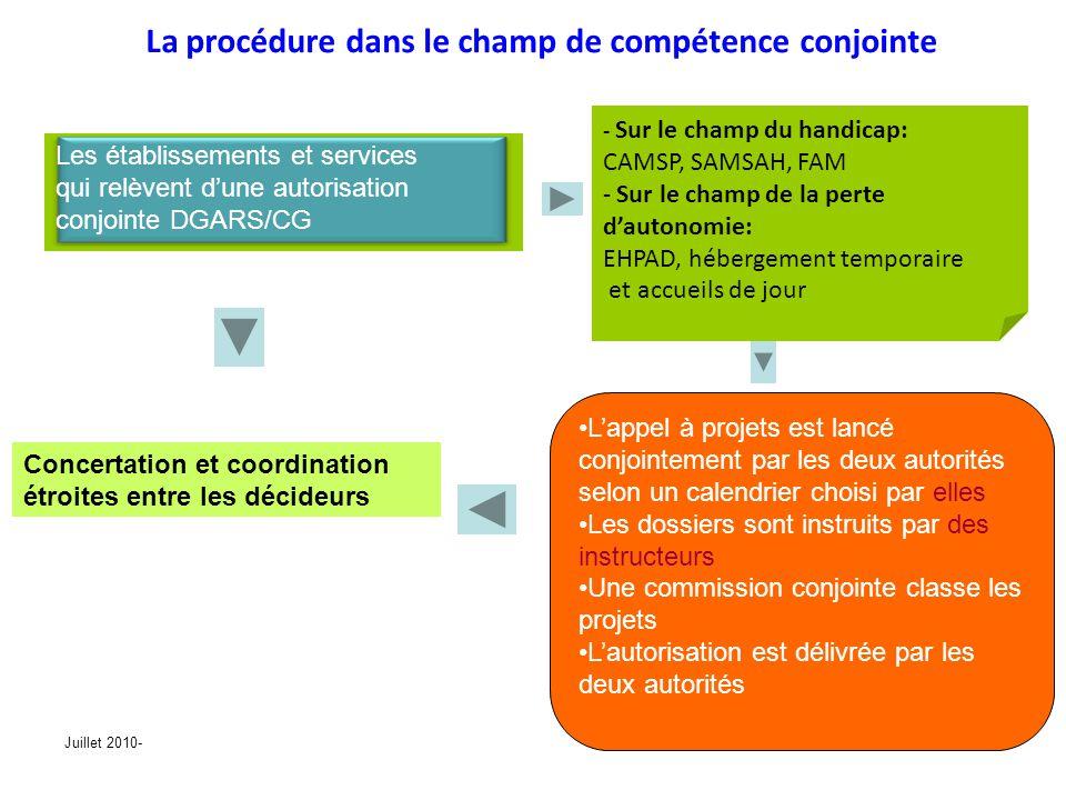Juillet 2010-26 La procédure dans le champ de compétence conjointe - Sur le champ du handicap: CAMSP, SAMSAH, FAM - Sur le champ de la perte dautonomi
