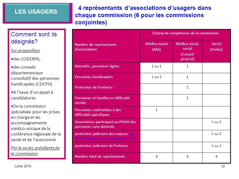 Juillet 2010-32 LES USAGERS Nombre de représentants dassociations Champ de compétence de la commission Médico social (ARS) Médico social, social (Cons