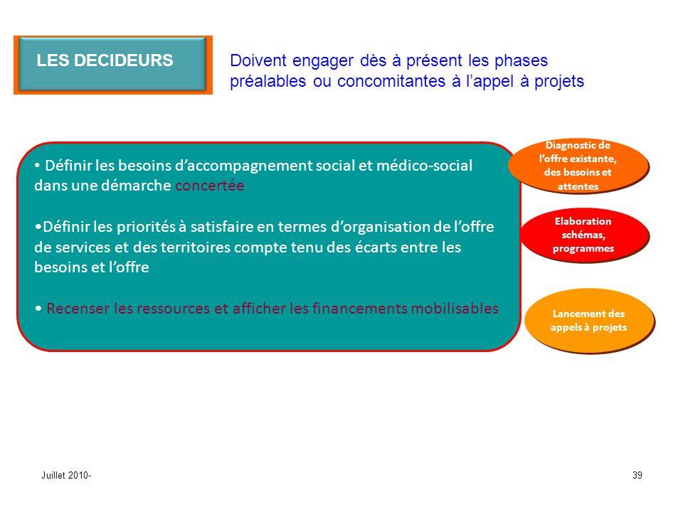 Juillet 2010-39 Définir les besoins daccompagnement social et médico-social dans une démarche concertée Définir les priorités à satisfaire en termes d