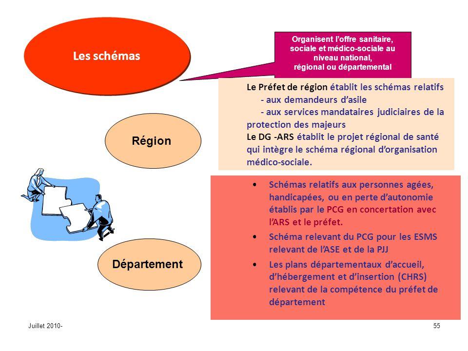 Juillet 2010-55 Les schémas Organisent loffre sanitaire, sociale et médico-sociale au niveau national, régional ou départemental Schémas relatifs aux personnes agées, handicapées, ou en perte dautonomie établis par le PCG en concertation avec lARS et le préfet.
