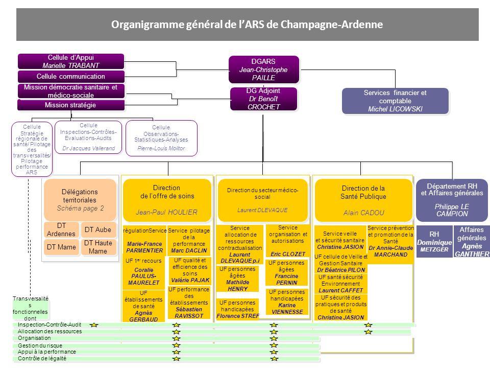 Organigramme général de lARS de Champagne-Ardenne Services financier et comptable Michel LICOWSKI Services financier et comptable Michel LICOWSKI Dépa