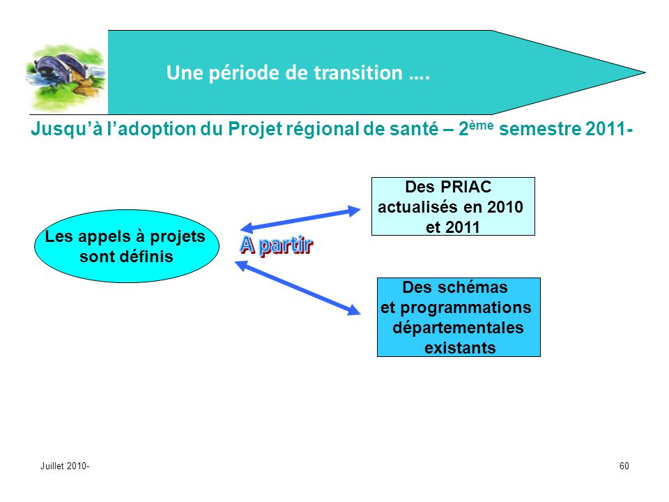 Juillet 2010-60 Une période de transition …. Jusquà ladoption du Projet régional de santé – 2 ème semestre 2011- Les appels à projets sont définis Des