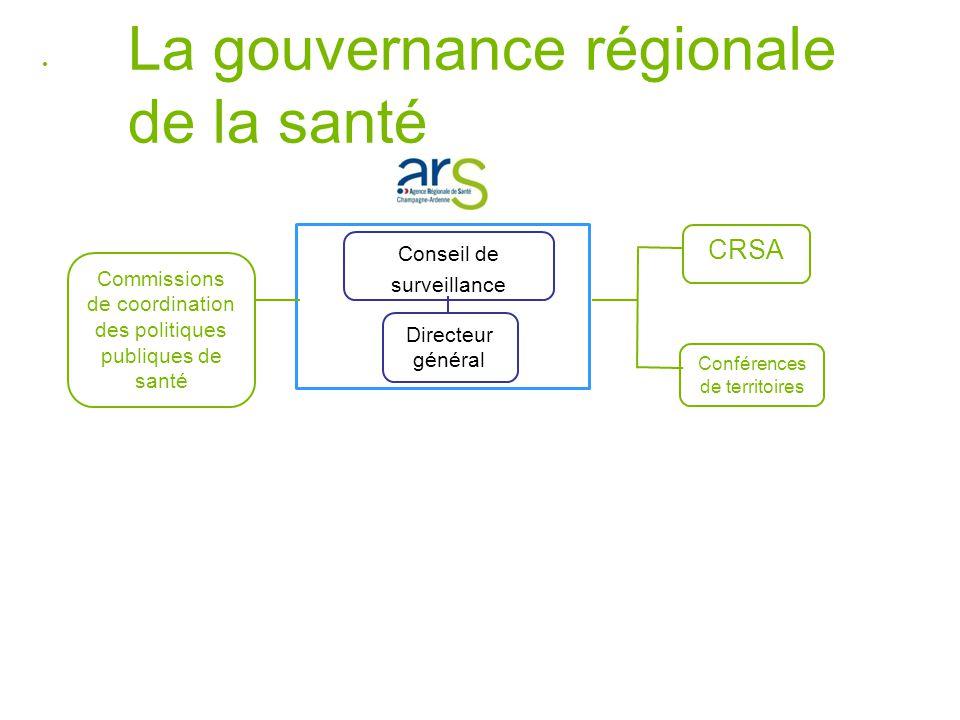 La gouvernance régionale de la santé Conseil de surveillance Directeur général Commissions de coordination des politiques publiques de santé CRSA Conférences de territoires
