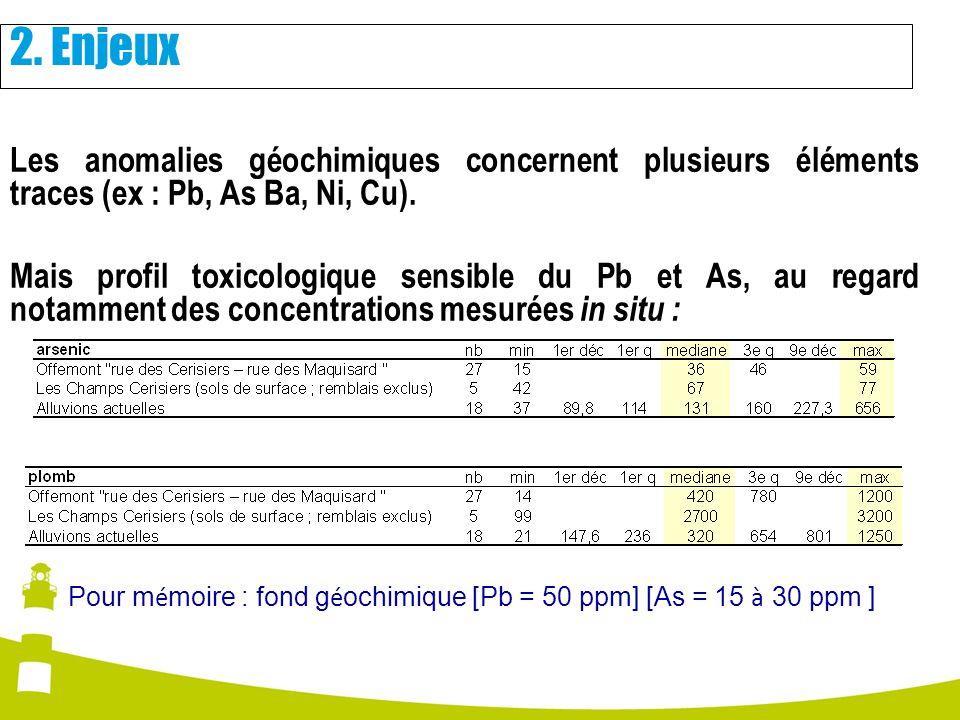 Les anomalies géochimiques concernent plusieurs éléments traces (ex : Pb, As Ba, Ni, Cu). Mais profil toxicologique sensible du Pb et As, au regard no