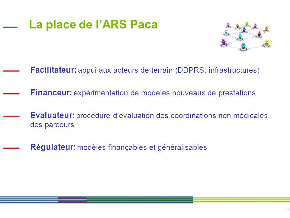 11 La place de lARS Paca Facilitateur: appui aux acteurs de terrain (DDPRS, infrastructures) Financeur: expérimentation de modèles nouveaux de prestat