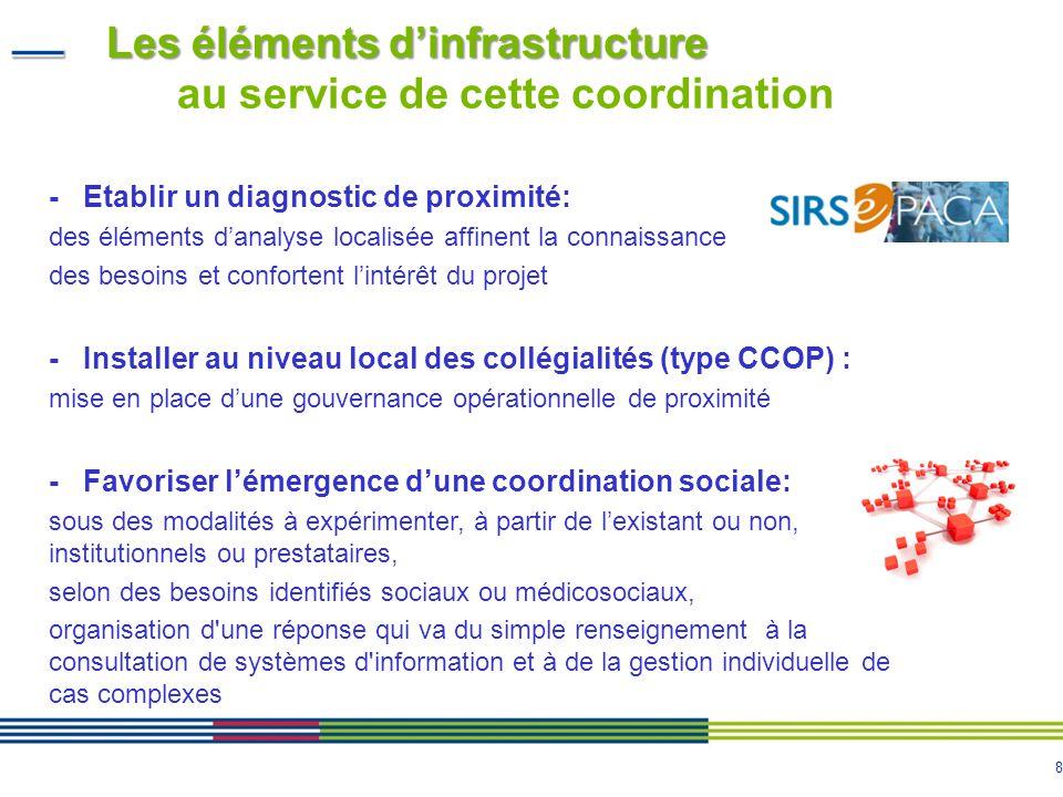 8 Les éléments dinfrastructure Les éléments dinfrastructure au service de cette coordination - Etablir un diagnostic de proximité: des éléments danaly