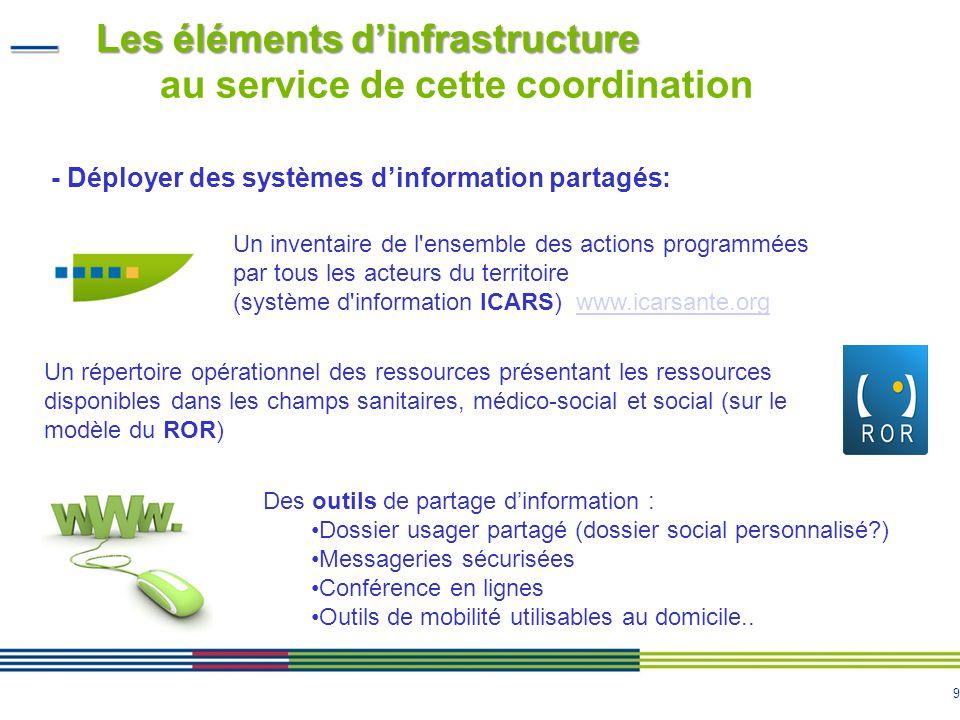 9 Les éléments dinfrastructure Les éléments dinfrastructure au service de cette coordination Un inventaire de l'ensemble des actions programmées par t
