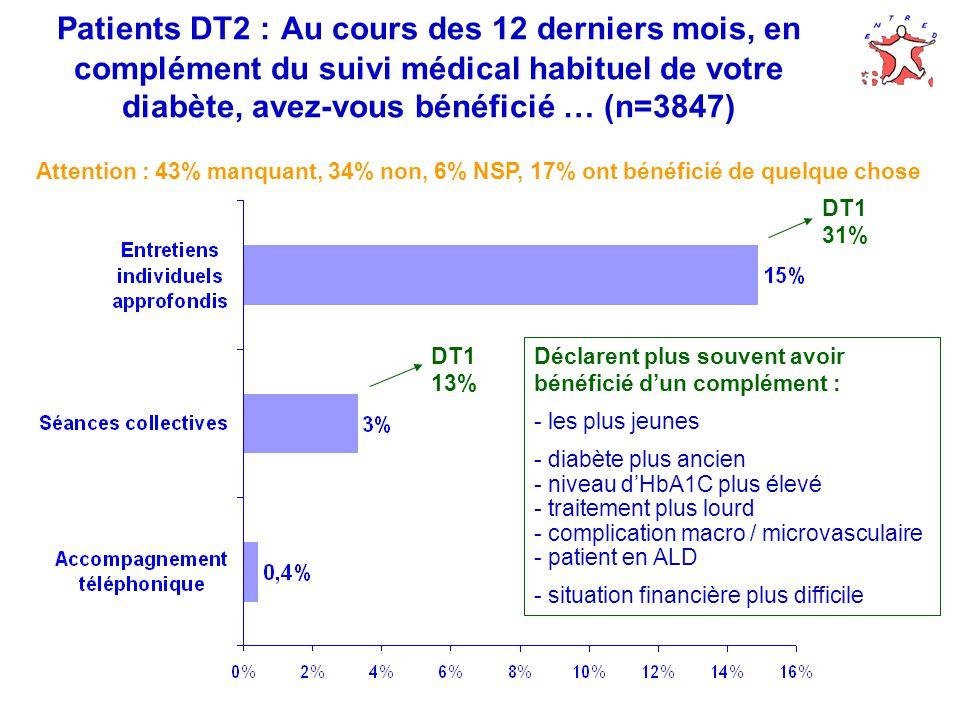 Patients DT2 : Au cours des 12 derniers mois, en complément du suivi médical habituel de votre diabète, avez-vous bénéficié … (n=3847) Attention : 43% manquant, 34% non, 6% NSP, 17% ont bénéficié de quelque chose Déclarent plus souvent avoir bénéficié dun complément : - les plus jeunes - diabète plus ancien - niveau dHbA1C plus élevé - traitement plus lourd - complication macro / microvasculaire - patient en ALD - situation financière plus difficile DT1 31% DT1 13%