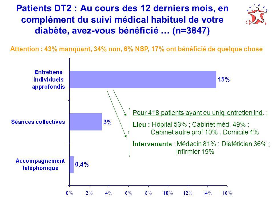 Patients DT2 : Au cours des 12 derniers mois, en complément du suivi médical habituel de votre diabète, avez-vous bénéficié … (n=3847) Attention : 43% manquant, 34% non, 6% NSP, 17% ont bénéficié de quelque chose Pour 418 patients ayant eu uniq t entretien ind.