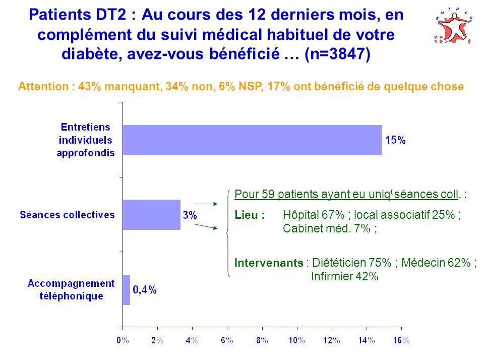Patients DT2 : Au cours des 12 derniers mois, en complément du suivi médical habituel de votre diabète, avez-vous bénéficié … (n=3847) Attention : 43% manquant, 34% non, 6% NSP, 17% ont bénéficié de quelque chose Pour 59 patients ayant eu uniq t séances coll.