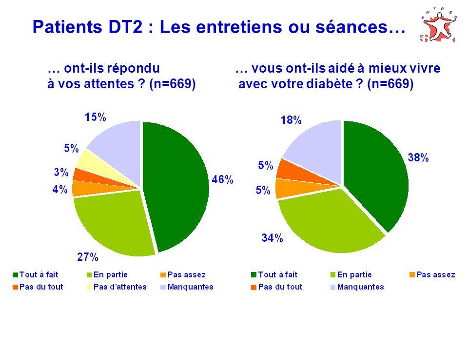 Patients DT2 : Les entretiens ou séances… … vous ont-ils aidé à mieux vivre avec votre diabète .