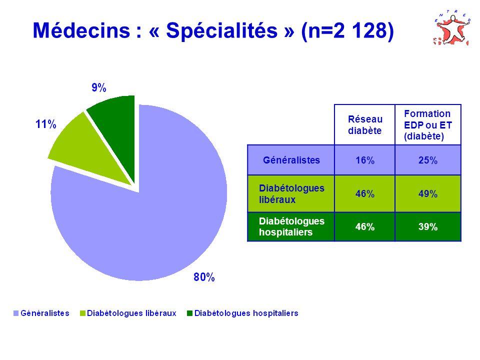 Médecins : « Spécialités » (n=2 128) Réseau diabète Formation EDP ou ET (diabète) Généralistes16%25% Diabétologues libéraux 46%49% Diabétologues hospitaliers 46%39%