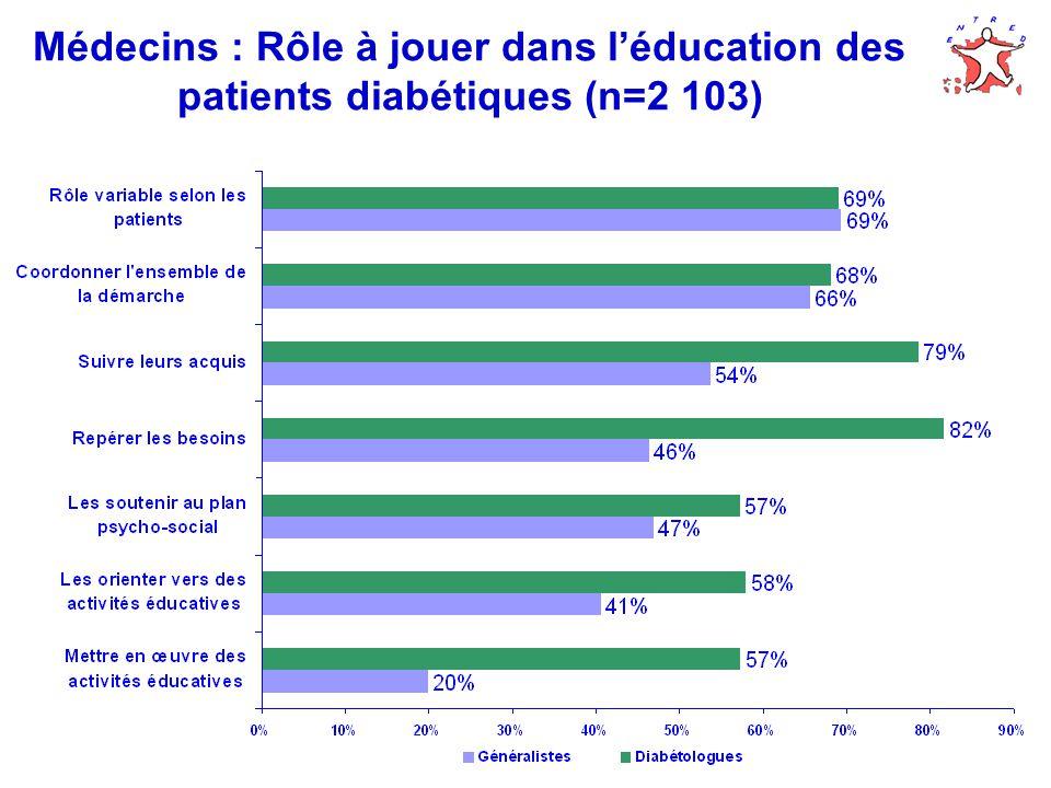 Médecins : Rôle à jouer dans léducation des patients diabétiques (n=2 103)
