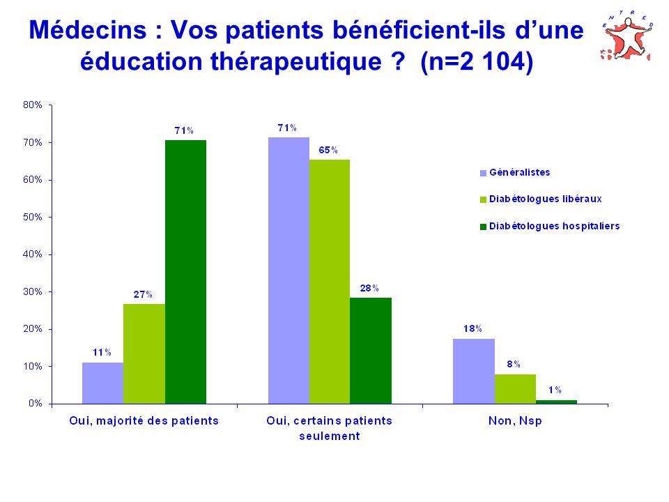 Médecins : Vos patients bénéficient-ils dune éducation thérapeutique (n=2 104)