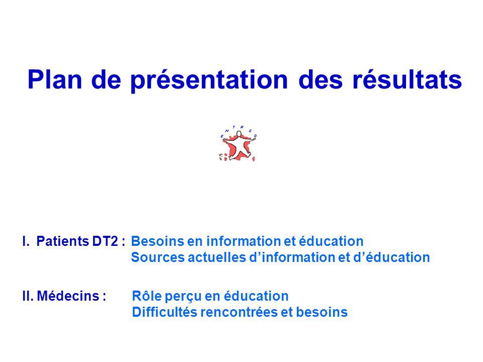 Plan de présentation des résultats I.Patients DT2 : Besoins en information et éducation Sources actuelles dinformation et déducation II.