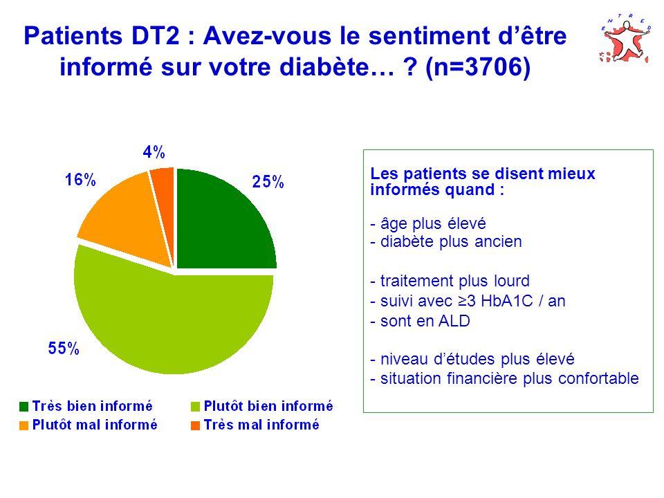 Patients DT2 : Avez-vous le sentiment dêtre informé sur votre diabète… .