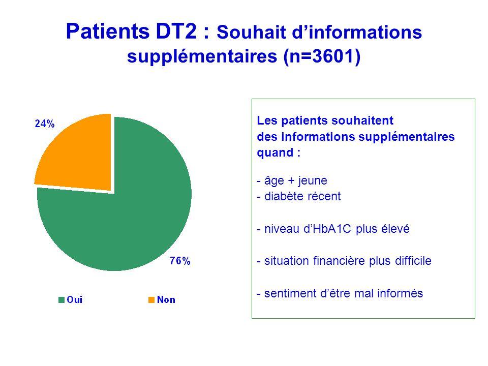 Patients DT2 : Souhait dinformations supplémentaires (n=3601) Les patients souhaitent des informations supplémentaires quand : - âge + jeune - diabète récent - niveau dHbA1C plus élevé - situation financière plus difficile - sentiment dêtre mal informés