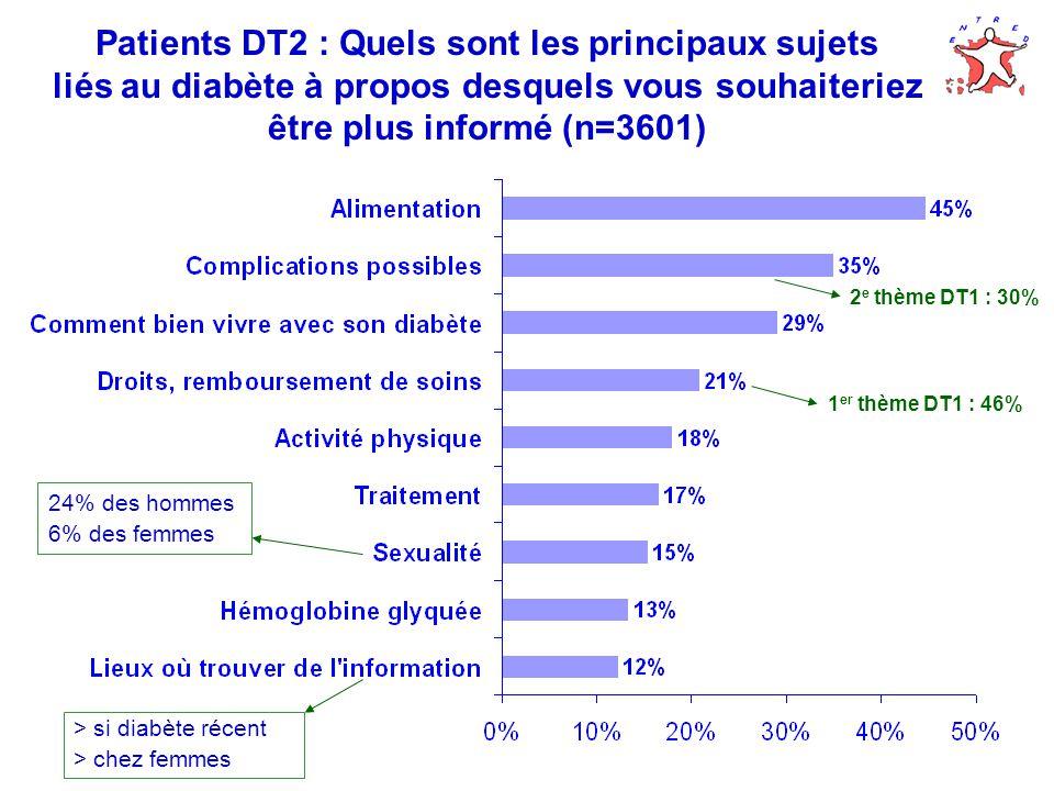 Patients DT2 : Quels sont les principaux sujets liés au diabète à propos desquels vous souhaiteriez être plus informé (n=3601) 24% des hommes 6% des femmes > si diabète récent > chez femmes 1 er thème DT1 : 46% 2 e thème DT1 : 30%