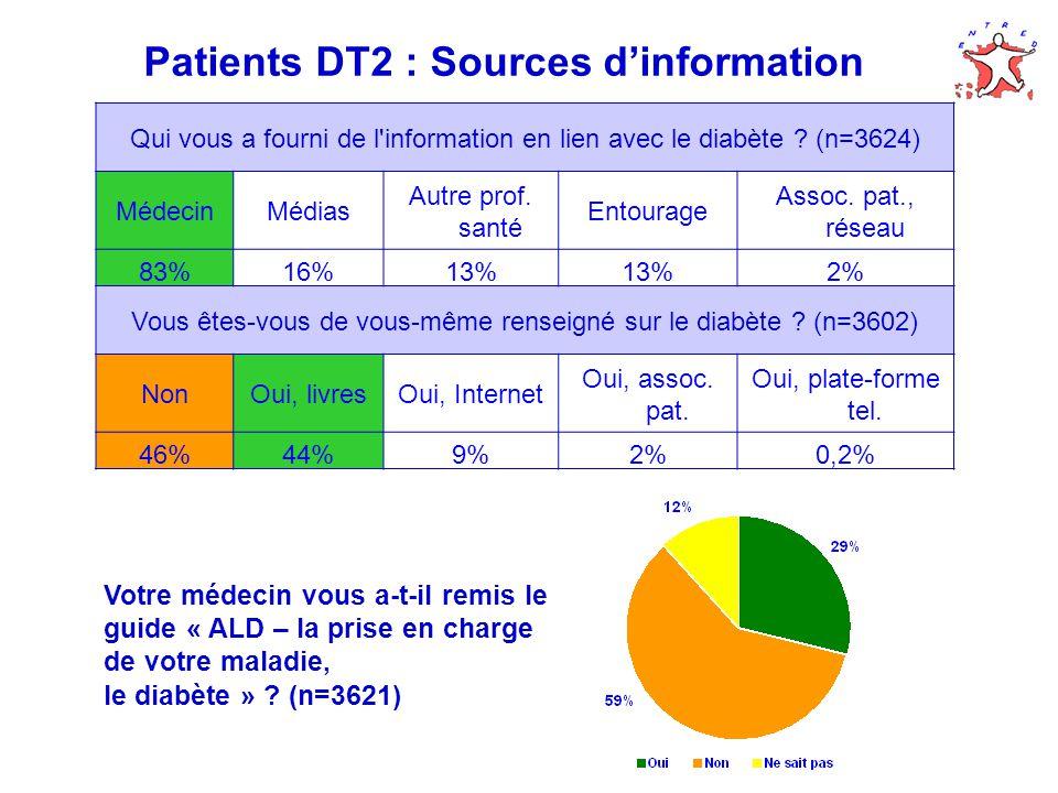 Patients DT2 : Sources dinformation Qui vous a fourni de l information en lien avec le diabète .