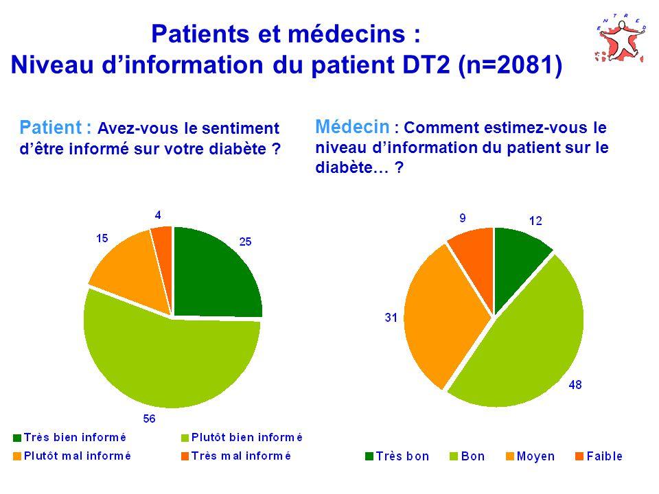 Patients et médecins : Niveau dinformation du patient DT2 (n=2081) Patient : Avez-vous le sentiment dêtre informé sur votre diabète .