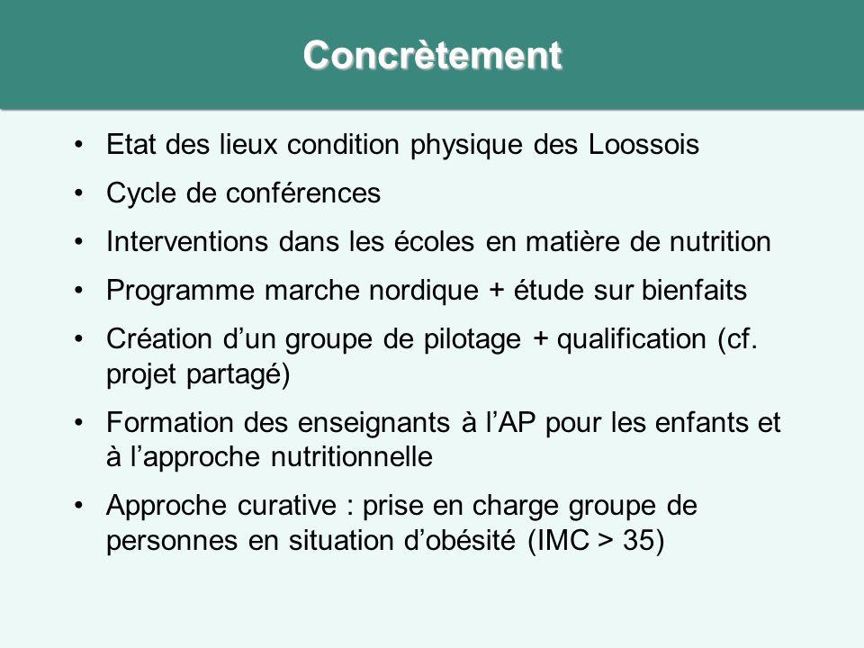 Etat des lieux condition physique des Loossois Cycle de conférences Interventions dans les écoles en matière de nutrition Programme marche nordique +