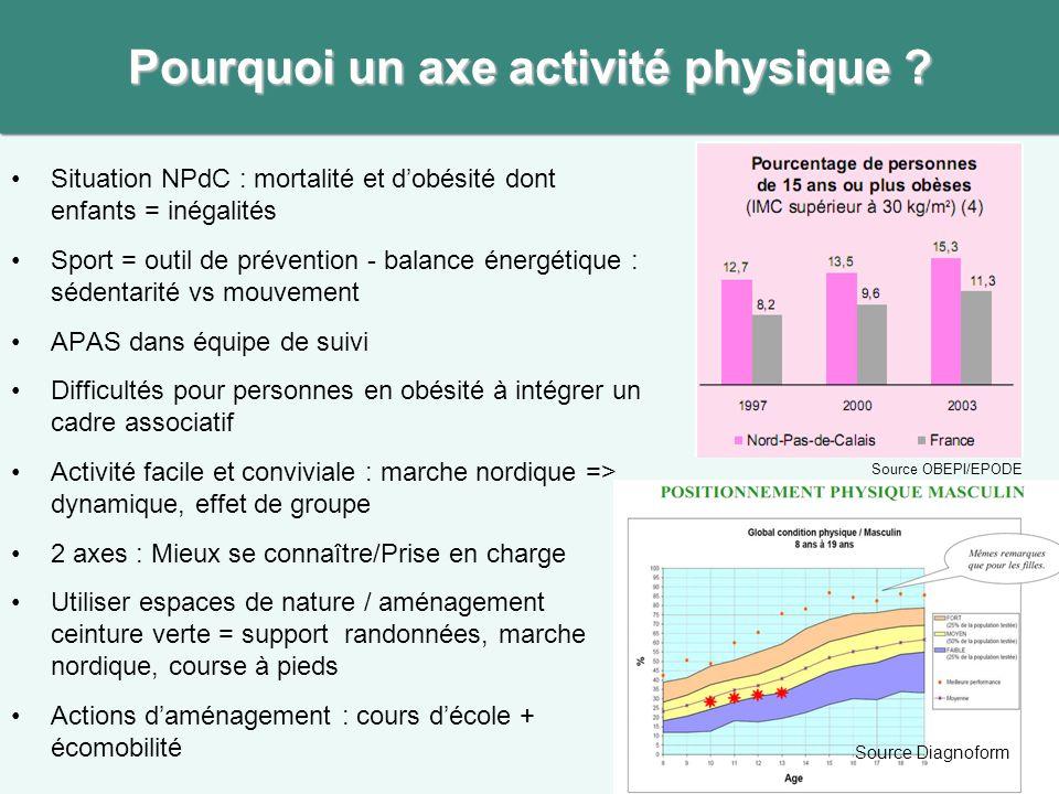 Situation NPdC : mortalité et dobésité dont enfants = inégalités Sport = outil de prévention - balance énergétique : sédentarité vs mouvement APAS dan