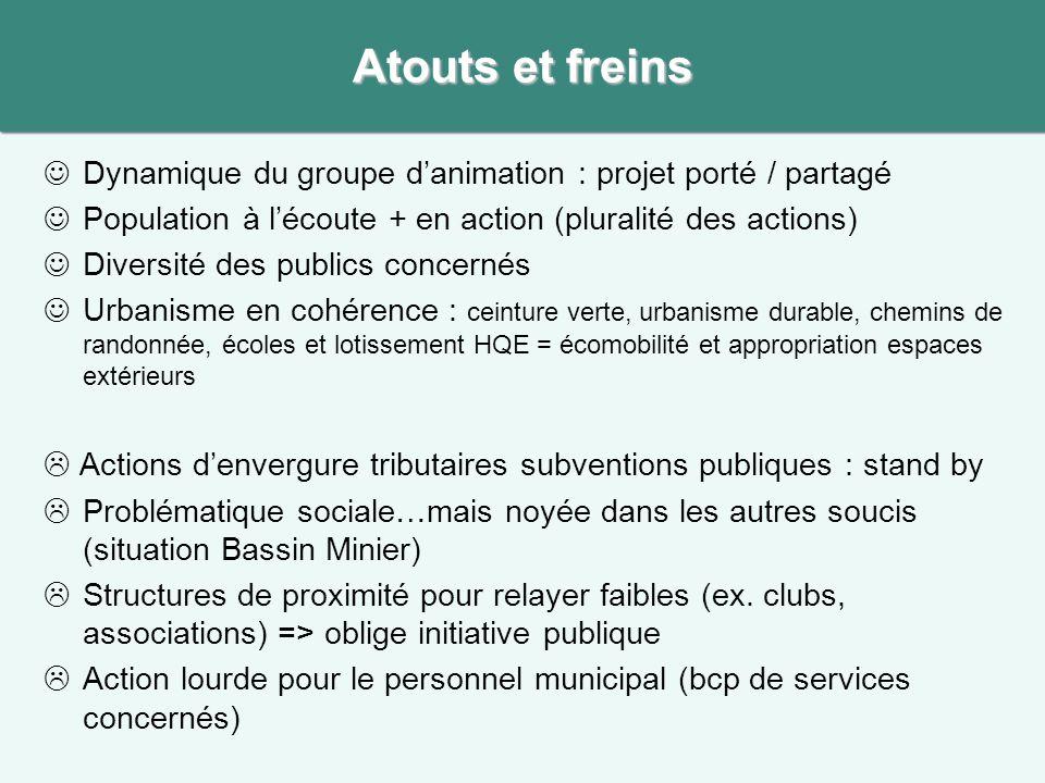 Dynamique du groupe danimation : projet porté / partagé Population à lécoute + en action (pluralité des actions) Diversité des publics concernés Urban