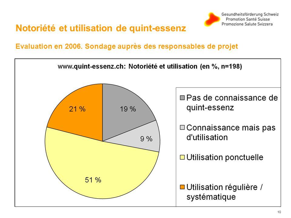 10 Notoriété et utilisation de quint-essenz Evaluation en 2006.