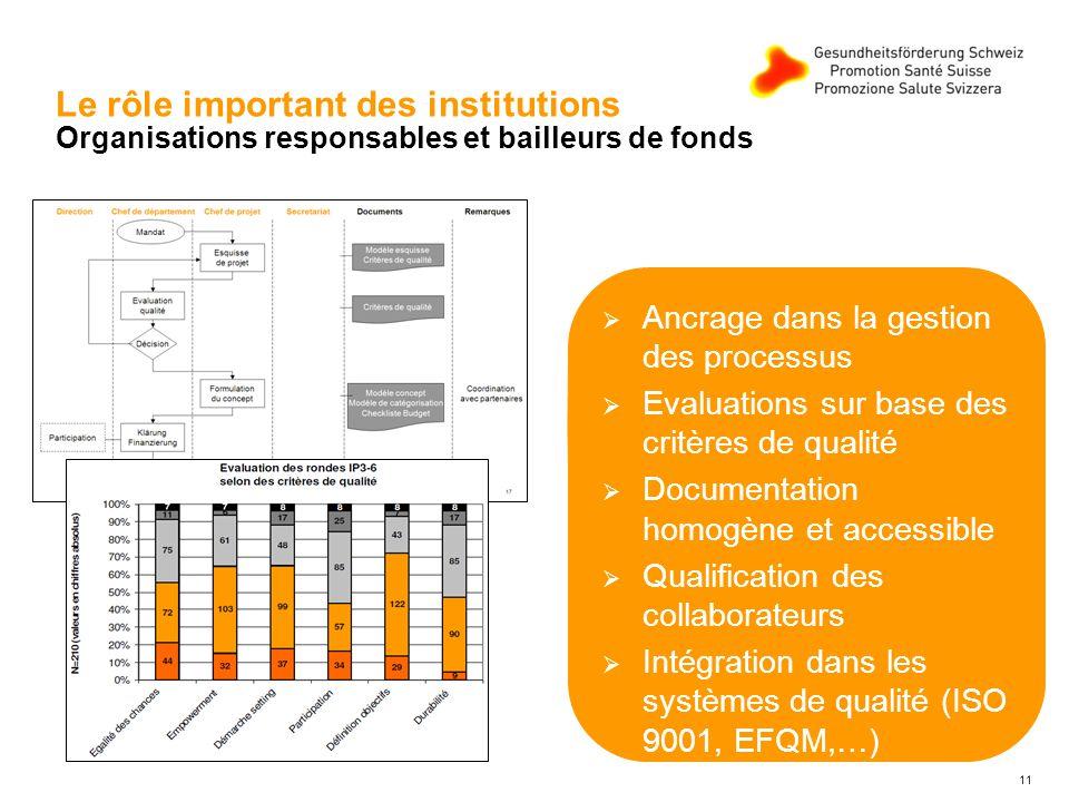 11 Le rôle important des institutions Organisations responsables et bailleurs de fonds Ancrage dans la gestion des processus Evaluations sur base des critères de qualité Documentation homogène et accessible Qualification des collaborateurs Intégration dans les systèmes de qualité (ISO 9001, EFQM,…)