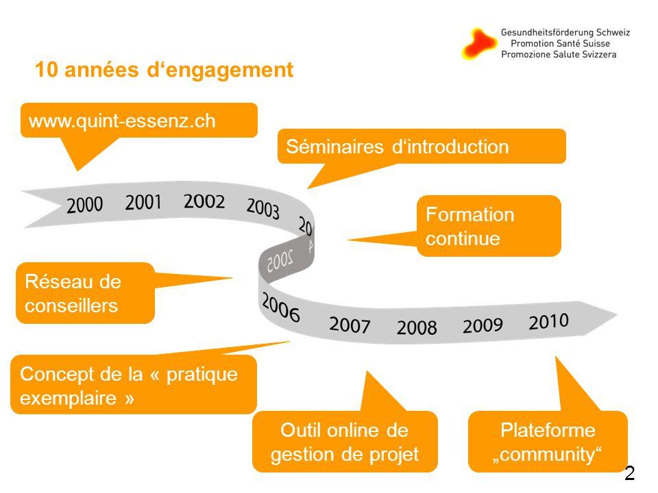 2 10 années dengagement www.quint-essenz.ch Outil online de gestion de projet Formation continue Séminaires dintroduction Réseau de conseillers Plateforme community Concept de la « pratique exemplaire »