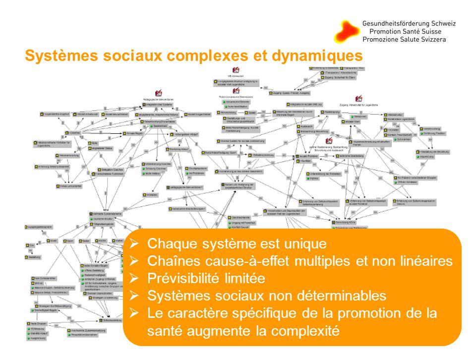 Systèmes sociaux complexes et dynamiques Chaque système est unique Chaînes cause-à-effet multiples et non linéaires Prévisibilité limitée Systèmes sociaux non déterminables Le caractère spécifique de la promotion de la santé augmente la complexité