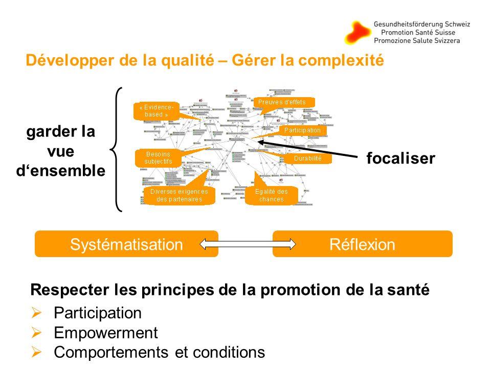 Développer de la qualité – Gérer la complexité SystématisationRéflexion Participation Empowerment Comportements et conditions Respecter les principes de la promotion de la santé focaliser garder la vue densemble