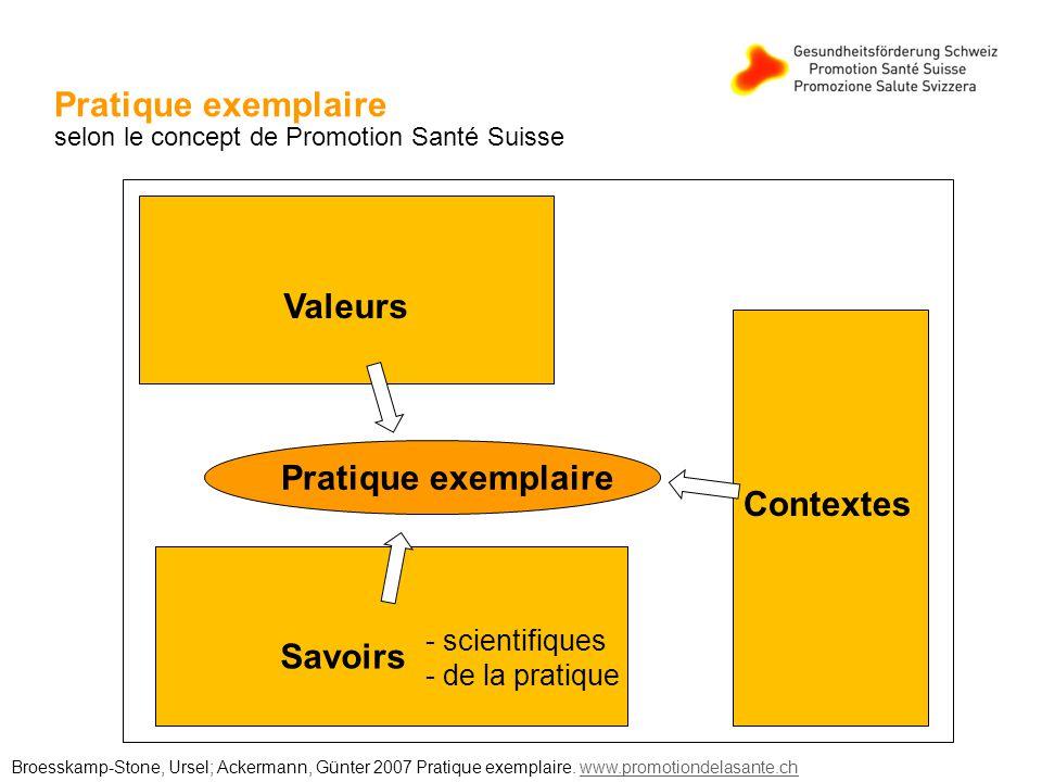 Pratique exemplaire selon le concept de Promotion Santé Suisse Valeurs Contextes Pratique exemplaire Evidences Savoirs Broesskamp-Stone, Ursel; Ackermann, Günter 2007 Pratique exemplaire.